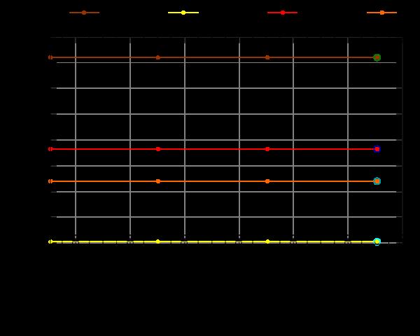 http://people.ubuntu.com/~brian/complete-graphs/totem/plots/totem-1day-triaging.png