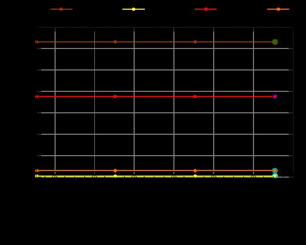 http://people.ubuntu.com/~brian/complete-graphs/ubuntu-meta/plots/ubuntu-meta-1day-triaging.png