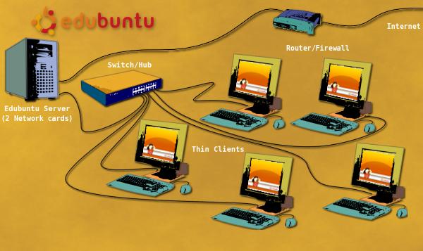 При такой схеме класса вся основная нагрузка приходится на мощный сервер, а тонкие клиенты представляют собой...
